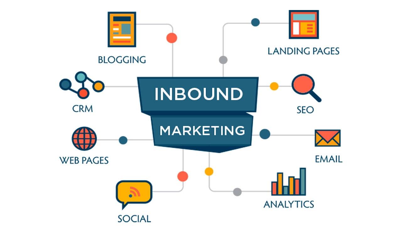 Inbound Marketing - CRM, Blogging, Web Pages